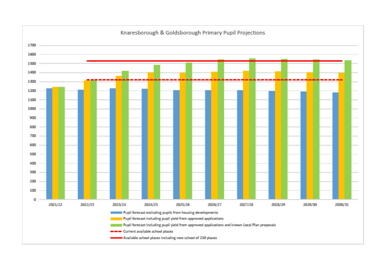 Graph showing Primary Pupil forecast for Manse Farm, Knaresborough