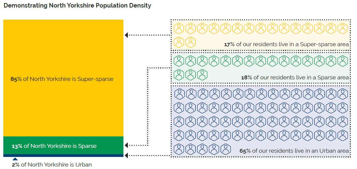 """Graphic showing 85% of the county is super-sparse, 13% is sparse and 25 urban, while 17% of residents live in a super-sparse area, 18% in a sparse area and 65% in urban areas"""
