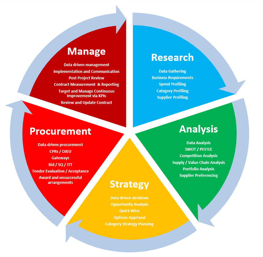 Category: Procurement And Contract Management