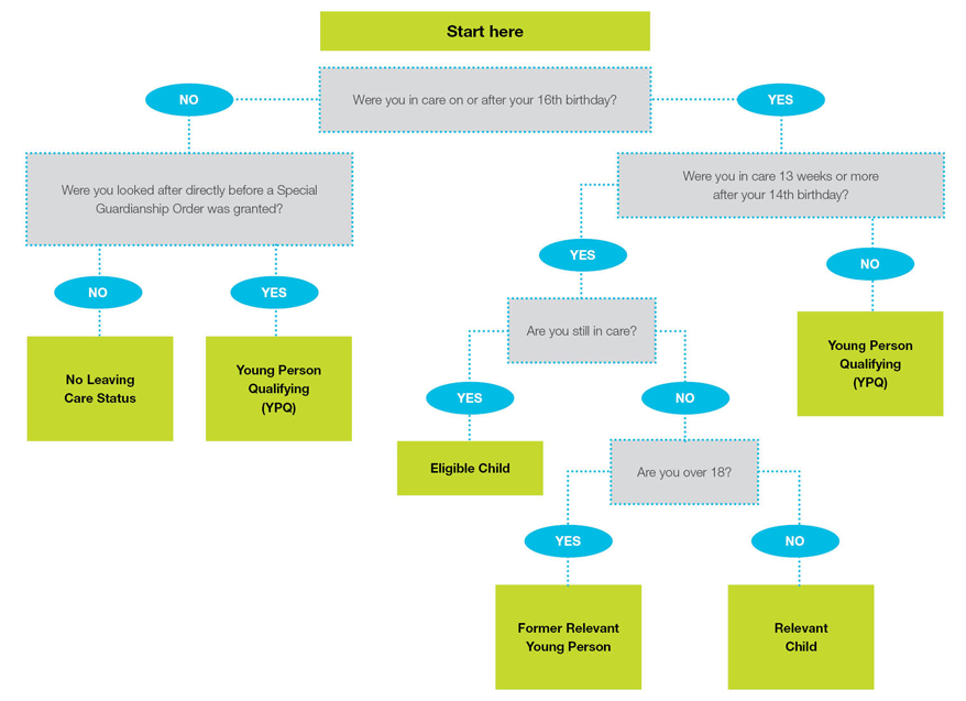A flow chart graphic to help you find out your care leaver status in North Yorkshire.